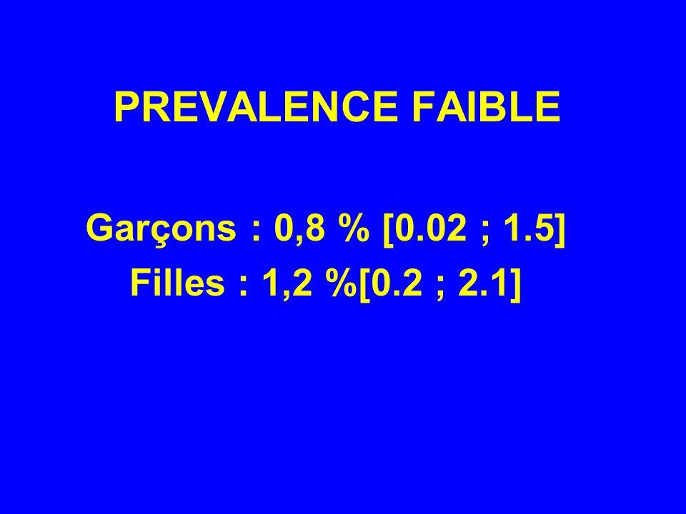 Garçons : 0,8 % [0.02 ; 1.5] Filles : 1,2 %[0.2 ; 2.1]